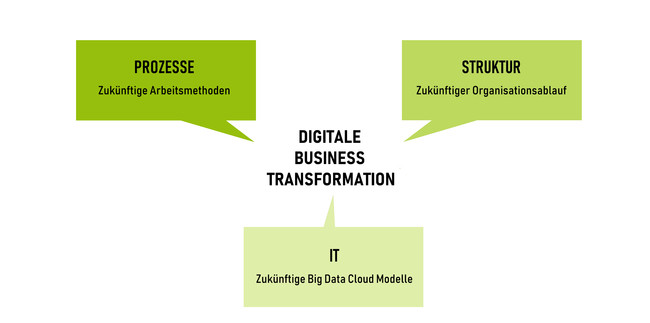 Digitale Business Transformation IT Prozesse Raum