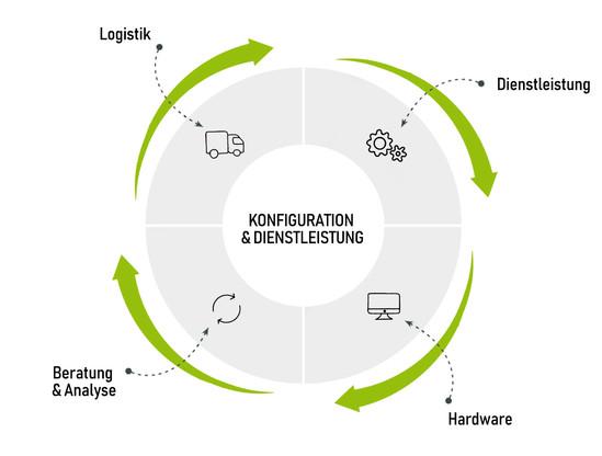 Konfiguration & Dienstleistung