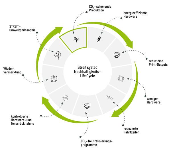 Nachhaltigkeit Life Cycle
