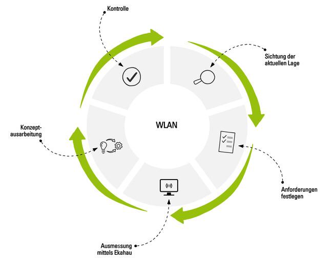 WLAN Kreislauf
